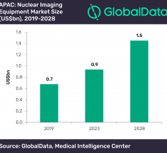 Nuclear imaging equipment growth in 2020