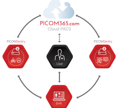 "ScImage, Inc. celebrates its cloud partnership with Digirad Health (""Digirad""), a division of Star Equity Holdings, after a year of successful deployment of PICOM365 for mobile imaging. Digirad's fleet of mobile SPECT, echocardiology, vascular and general ultrasound units combined with PICOM365's cloud image management workflow leverage each company's strengths to create an exemplary reading and reporting environment."