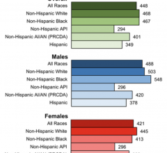Age‐standardized, delay‐adjusted overall cancer incidence rates for 2012 through 2016 are illustrated among males and females by racial/ethnic group