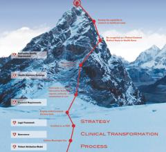 The road to accountable care can seem like an uphill climb, but it can be reached by following clearcut steps.