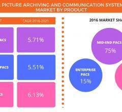 Technavio report, global PACS market, through 2021