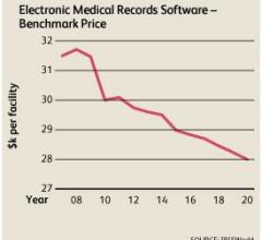 IBISWorld, electronic medical records, EMR software, price, market report
