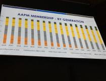 AAPM President Cynthia McCollough, Ph.D, showed a slide of the AAPM membership makeup by generation and said everyone needs to keep in mind the way they think and communicate varies by our life experience and upbringing, so understanding can help bridge gaps in communication. She explained that Generation X and Millennials do not seem to cooperate well, but it is a perception mainly due to each group thinking differently.