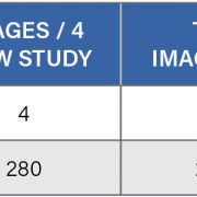 Table 1. Compared to 2-D mammography, which yields four images per patient, digital breast tomosynthesis (DBT), or 3-D mammography, produces hundreds of images per patient. While this provides more information for clinicians, the exponential increase in data can result in reader fatigue and burnout, which may ultimately affect patient care.